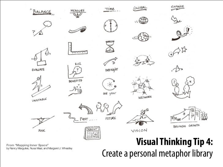 """Visual Thinking Tip 4: From """"Mapping Inner Space"""" by Nancy Margulies, Nusa Maal, and Margaret J. Wheatley                 ..."""