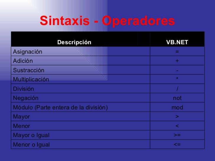 Sintaxis - Operadores Descripción VB.NET Asignación = Adición + Sustracción - Multiplicación * División / Negación not Mód...