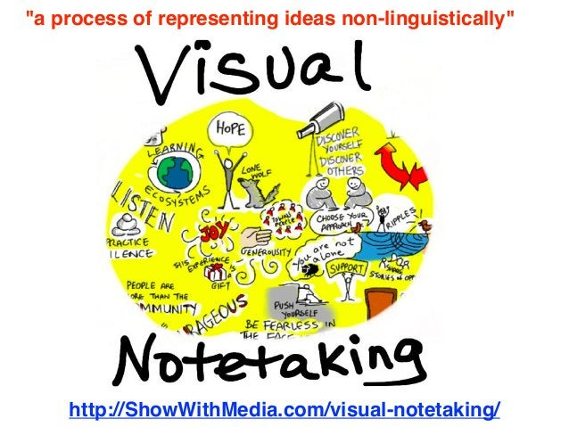 """http://ShowWithMedia.com/visual-notetaking/ """"a process of representing ideas non-linguistically"""""""