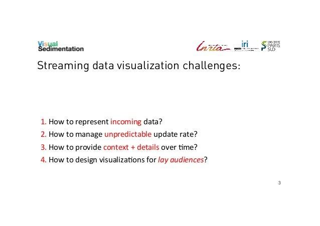 Visual sedimentation - IEEE VIS 2013 Atlanta Slide 3