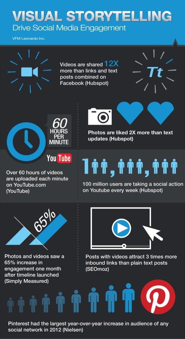 Visual Storytelling-Drive Social Media Engagement