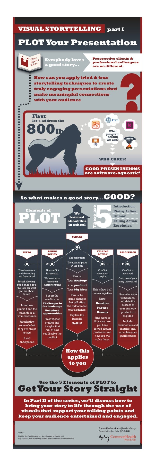 VISUAL STORYTELLING  part I  PLOT Your Presentation ce On n a o Up e... im T  Prospective clients & professional colleague...