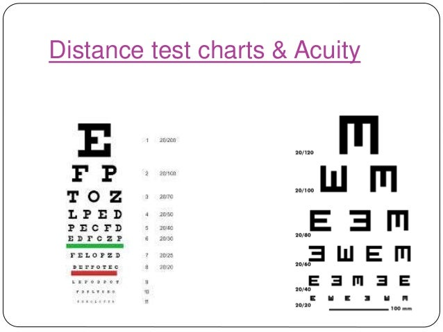 Visual acuity (2)