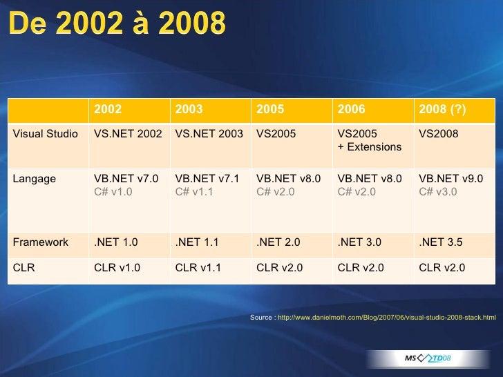 Source :  http://www.danielmoth.com/Blog/2007/06/visual-studio-2008-stack.html   2002 2003 2005 2006 2008 (?) Visual Studi...