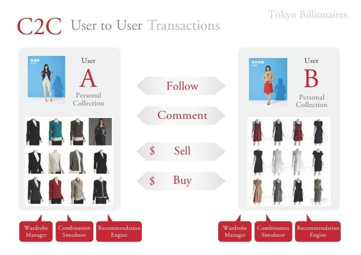 Tokyo BillionairesC2C            User to User Transactions                  User                                          ...