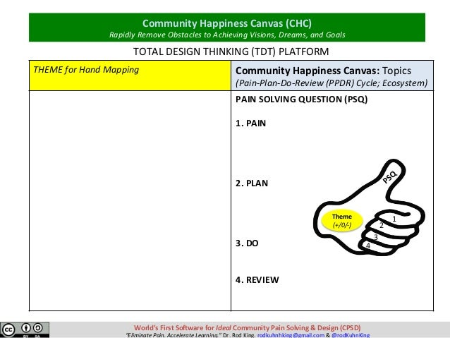Theme (+/0/-) 1 2 3 4 THEMEforHandMapping  CommunityHappinessCanvas:Topics (Pain-Plan-Do-Review(PPDR)Cycl...