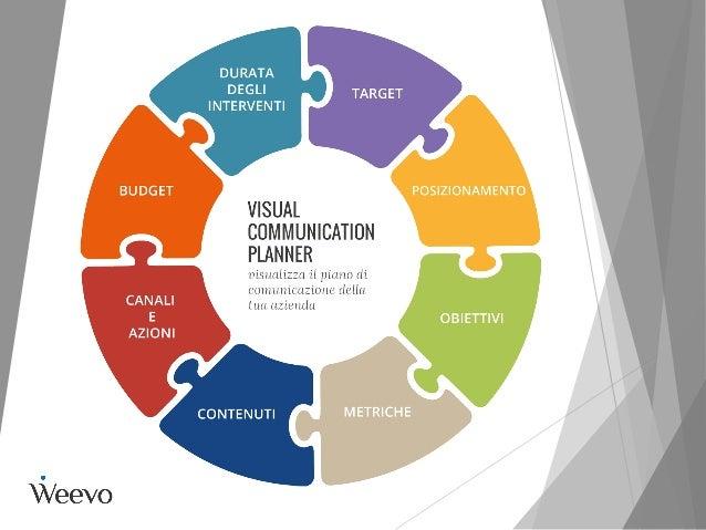 Il percorso di analisi e stesura della strategia di comunicazione deve identificare e valutare la metodica migliore, azzer...