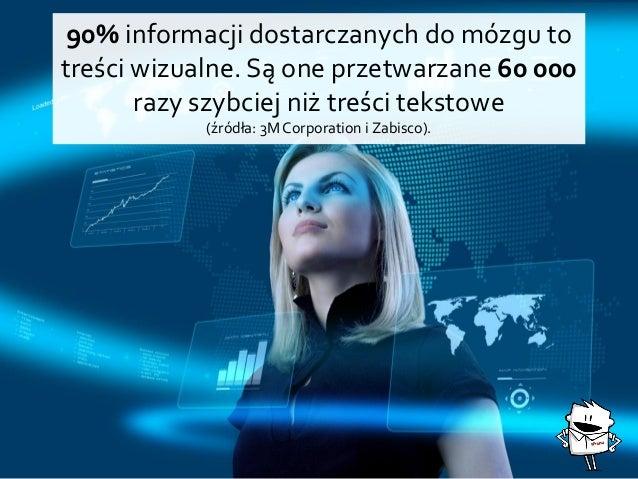 90% informacji dostarczanych do mózgu to treści wizualne. Są one przetwarzane 60 000 razy szybciej niż treści tekstowe (źr...