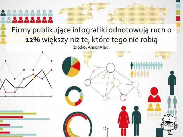 Firmy publikujące infografiki odnotowują ruch o 12% większy niż te, które tego nie robią (źródło:AnsonAlex).