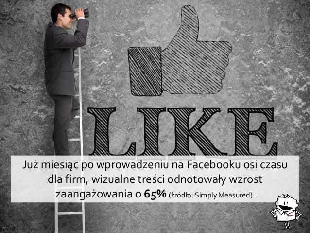 Już miesiąc po wprowadzeniu na Facebooku osi czasu dla firm, wizualne treści odnotowały wzrost zaangażowania o 65% (źródło...