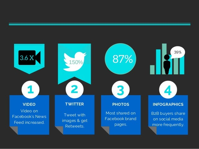 Visual Content Marketing 2015 - Stats You Should Know About
