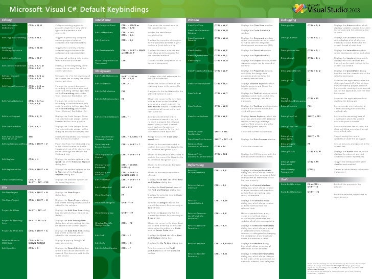 Microsoft® Visual C#® Default Keybindings Editing                                                                         ...