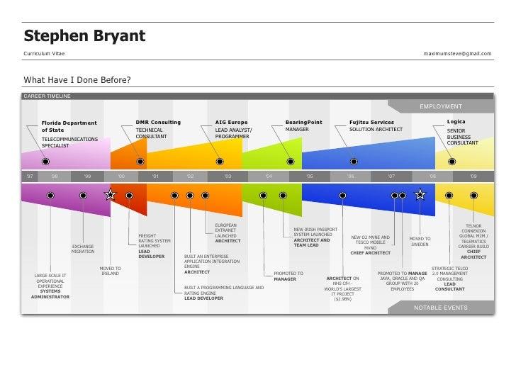 Stephen Bryant Curriculum Vitae                                                                                           ...