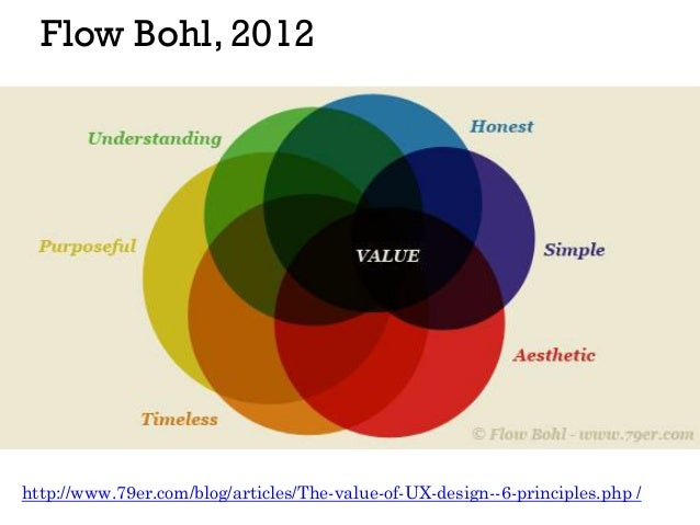 visual definitions of ux ( restored )Can Bus Interface Design Drawing Dave Ross Blog #18