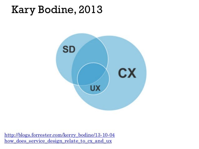 visual definitions of ux ( restored )Can Bus Interface Design Drawing Dave Ross Blog #20