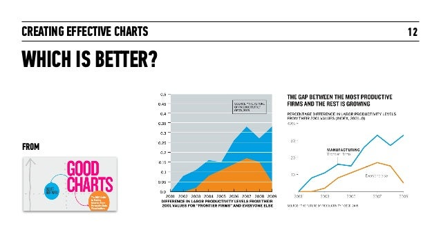 CREATING EFFECTIVE CHARTS 12 WHICH IS BETTER? FROM