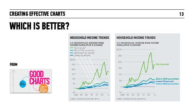 CREATING EFFECTIVE CHARTS 13 WHICH IS BETTER? FROM