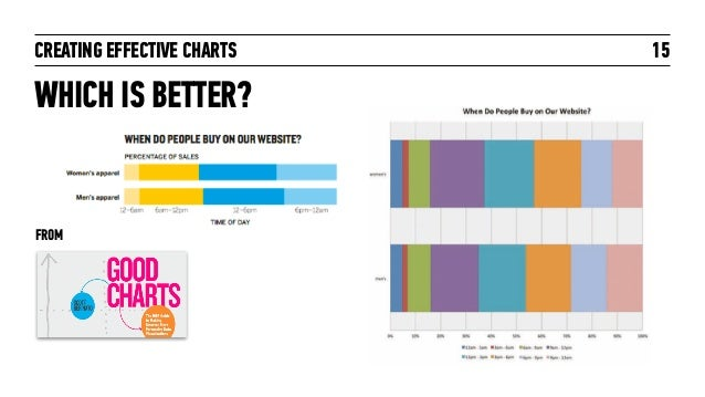 CREATING EFFECTIVE CHARTS 15 WHICH IS BETTER? FROM
