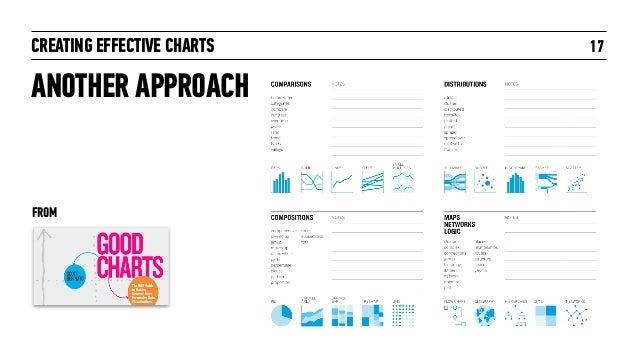 CREATING EFFECTIVE CHARTS 17 ANOTHER APPROACH FROM