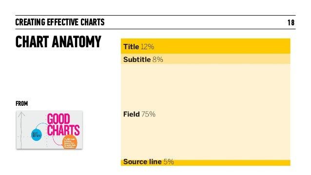 CREATING EFFECTIVE CHARTS 18 CHART ANATOMY FROM
