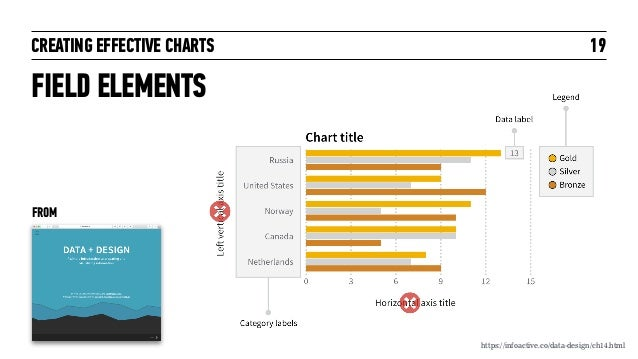 CREATING EFFECTIVE CHARTS FIELD ELEMENTS 19 https://infoactive.co/data-design/ch14.html FROM