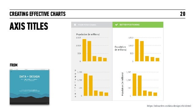 CREATING EFFECTIVE CHARTS AXIS TITLES 20 https://infoactive.co/data-design/ch14.html FROM