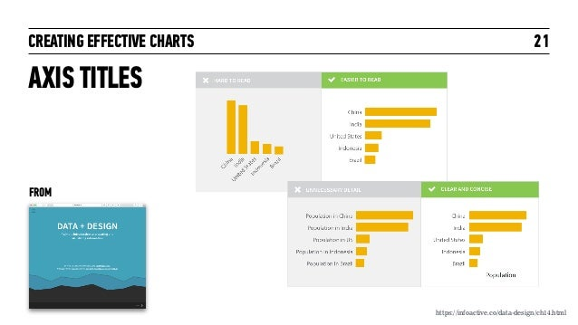 CREATING EFFECTIVE CHARTS AXIS TITLES 21 https://infoactive.co/data-design/ch14.html FROM