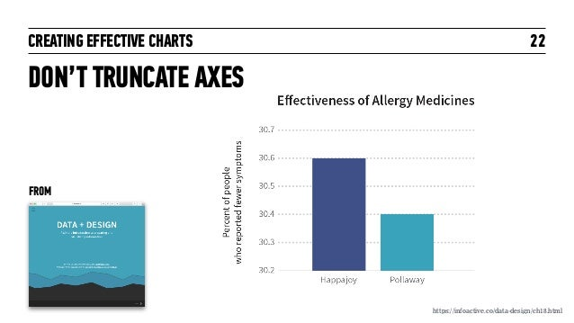 CREATING EFFECTIVE CHARTS 22 DON'T TRUNCATE AXES https://infoactive.co/data-design/ch18.html FROM