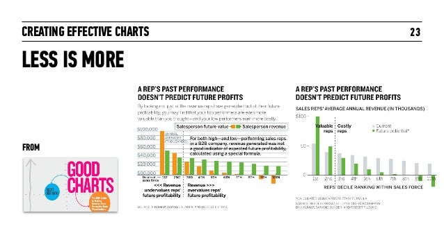 CREATING EFFECTIVE CHARTS 23 LESS IS MORE FROM
