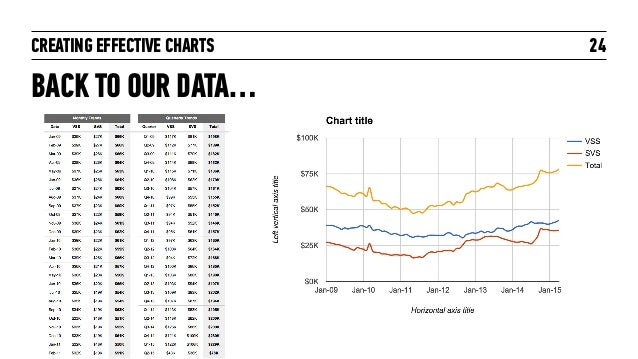 CREATING EFFECTIVE CHARTS BACK TO OUR DATA… 24