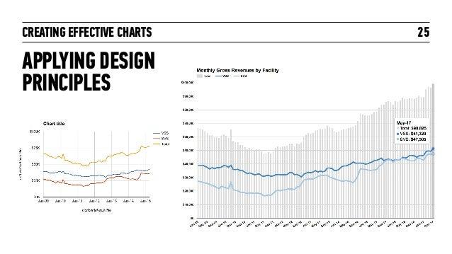 CREATING EFFECTIVE CHARTS APPLYING DESIGN