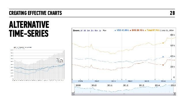 CREATING EFFECTIVE CHARTS ALTERNATIVE  TIME-SERIES 28