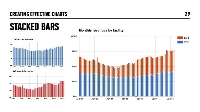 CREATING EFFECTIVE CHARTS STACKED BARS 29
