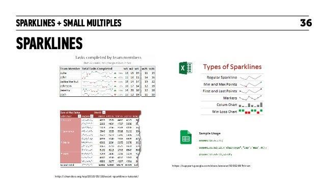 SPARKLINES + SMALL MULTIPLES SPARKLINES 36 http://chandoo.org/wp/2010/05/18/excel-sparklines-tutorial/ https://support.goo...