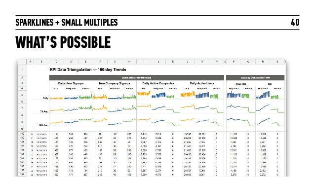 SPARKLINES + SMALL MULTIPLES WHAT'S POSSIBLE 40