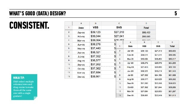 WHAT'S GOOD (DATA) DESIGN? CONSISTENT. 5 NINJA TIP: Shift-select multiple columns/rows and drag-resize to make them all th...