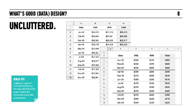 """WHAT'S GOOD (DATA) DESIGN? UNCLUTTERED. 8 NINJA TIP: Adding a """"spacer"""" row and column at the top and left of the page make..."""