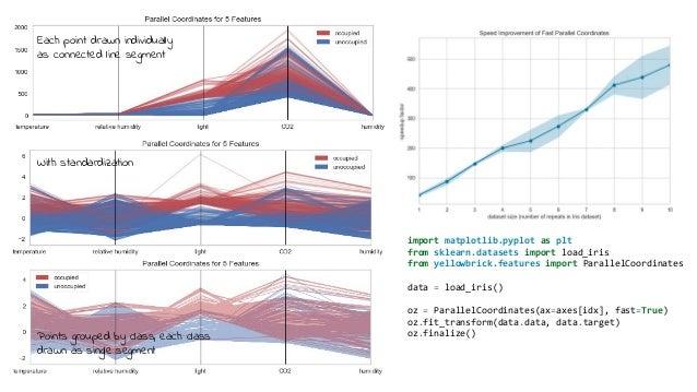 Visual diagnostics at scale