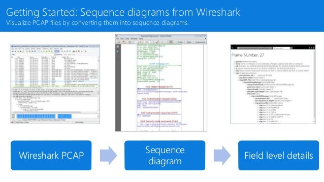 Convert Wireshark PCAP Files to Sequence Diagrams