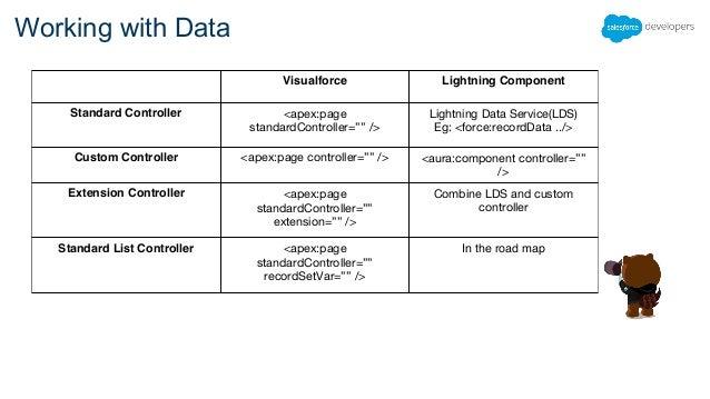 Lightning Design System And Components For Visualforce Developers