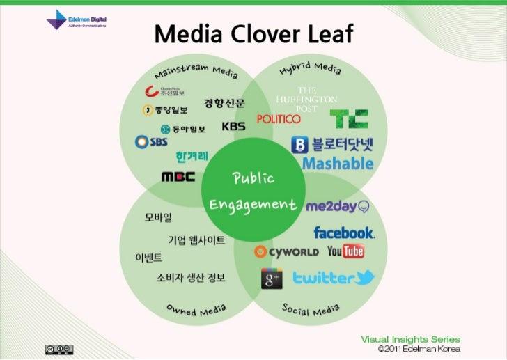 Edelman Korea Visual Insights Series #2 - Media Cloverleaf