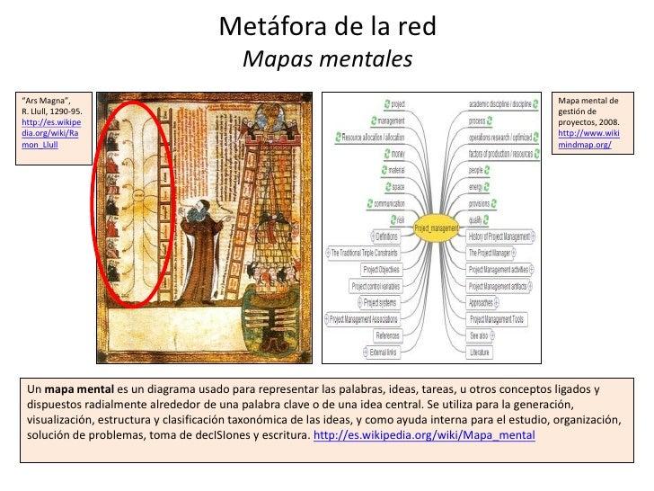 """Metáfora de la red                                           Mapas mentales""""Ars Magna"""",                                   ..."""