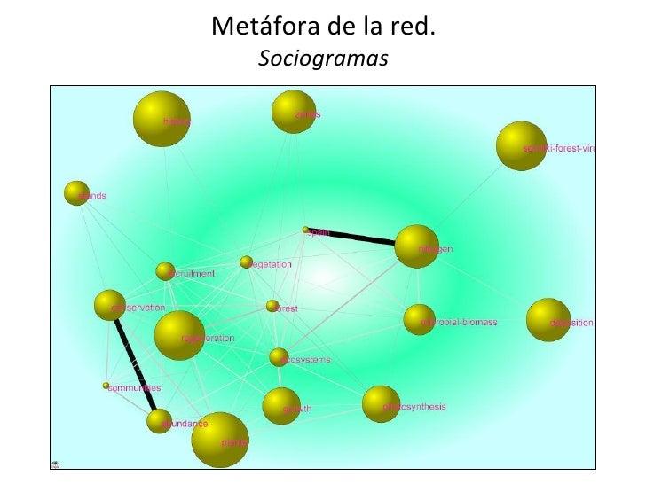 Metáfora de la red.    Sociogramas