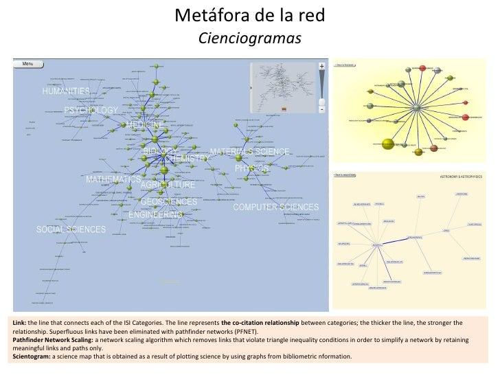 Metáfora de la red                                                                  CienciogramasLink: the line that conne...