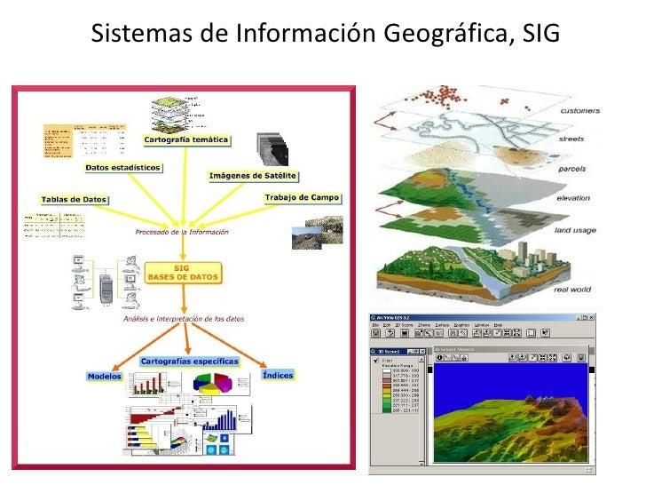Sistemas de Información Geográfica, SIG