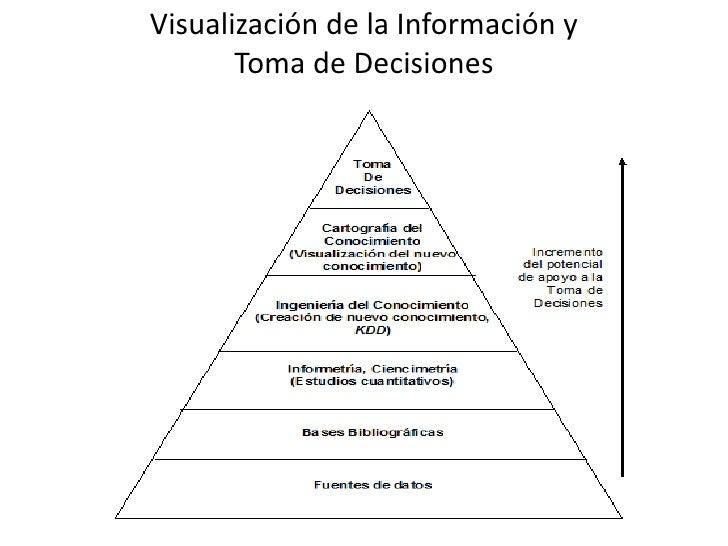 Visualización de la Información y       Toma de Decisiones