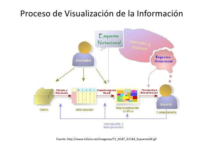 Proceso de Visualización de la Información         Fuente: http://www.infovis.net/imagenes/T1_N187_A1184_EsquemaOK.gif