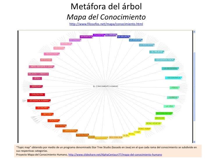 Metáfora del árbol                                       Mapa del Conocimiento                                          ht...