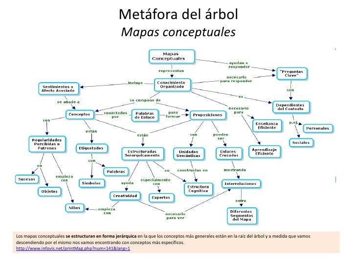 Metáfora del árbol                                                  Mapas conceptualesLos mapas conceptuales se estructura...