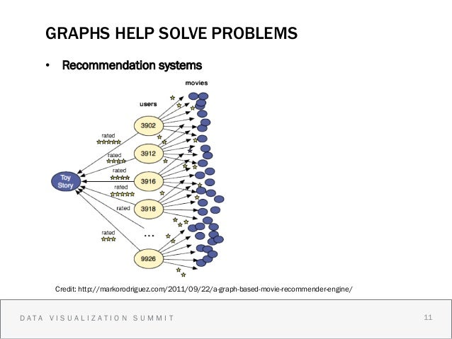 GRAPHS HELP SOLVE PROBLEMS    • Recommendation systems             The Universe     Credit: http://markorodriguez.com/201...
